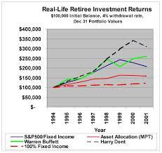 Vghcx Stock Chart Real Life Retiree Investment Returns
