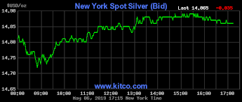 65 Credible 24 Hour Silver Chart