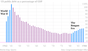 National Debt Growth Chart The Long Story Of U S Debt From 1790 To 2011 In 1 Little