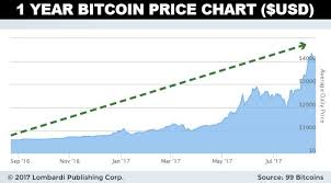 Bitcoin Price Prediction 2017 Chart Bitcoin Price Forecast 2018 5 Digit Upside A Strong Possibility
