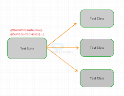 multiple test junit test suites