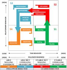 leadership skills are needed for everyone digitalcto situational leadership