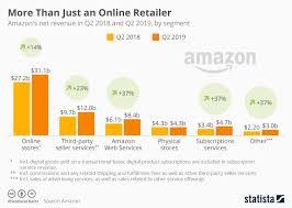 Chart More Than Just An Online Retailer Statista