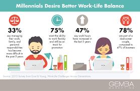 Balancing Work And Family The Millennial Shift Work Life Balance Vs Work Life