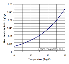 Humidity Temperature Relationship Chart Humidity Ratio Of Air