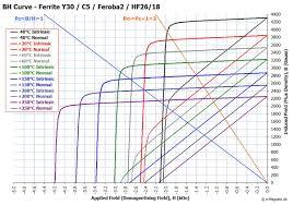 Grades Of Ferrite Magnets