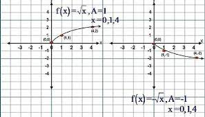 given y f x a x where a is a real number and a not equal to zero 0 and substituting x 1 into the equation