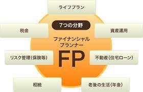 Fp と は