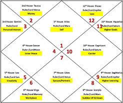 Free Kp Astrology Chart Kp Astrology Kp Astrology In Hindi Learn Kp Astrology In