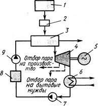 Реферат Электроэнергия ru Простейшая принципиальная схема КЭС работающей на угле представлена на рис Уголь подается в топливный бункер 1 а из него в дробильную установку 2