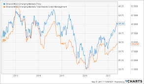 Are Vanguard Investors Smarter Than Ishares Investors The