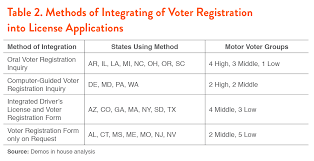 mississippi alabama and new jersey include a question on the driver s license application asking whether the voter wishes to register but voter