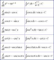 Antiderivative Chart Gbpusdchart Com