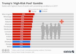Chart Trumps High Risk Pool Gamble Statista