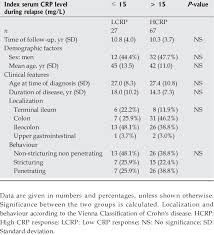 Baseline Characteristics Of Patients With An Index Serum C