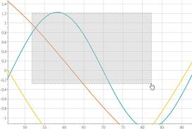 Componentone Chart Wpf Wpf Charts Interaction And Animation Charts Ui