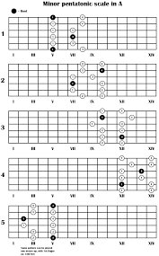 Pentatonic Scale Patterns Simple Best Minor Pentatonic Diagram I Have Found So Far Guitar
