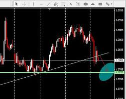 How To Draw Trend Line With Arrow Mt4 Mql4 And