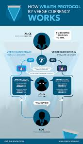 Verge Xvg Price Prediction For 2019 2020 2023 2025