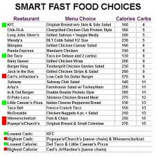 Mcdonalds Fast Food Calorie Chart 50 Veritable Carbs Foods Chart