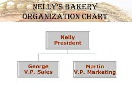 Bakery Organizational Chart Nellys Bakery Your Neighbourhood Bakery Some Of Your