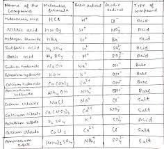 Acidic Radicals Chart Chart Of Compounds With Molecular Formula Of Basic Radical