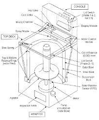 taner s blog fisher paykel washing machine smart drive  schematic