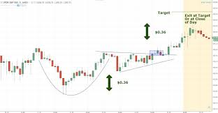 How To Trade The Cup And Handle Chart Pattern