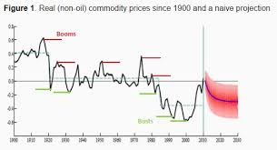 Agricultural Commodity Prices Chart What 100 Years Of Commodity Prices Tells Us About The Future