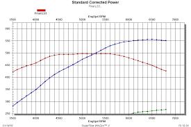 Ls3 Bolt On Intake Manifold Comparison