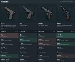 54 Thorough Pubg Mobile Weapon Damage Chart