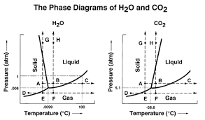 Co2 Phase Chart Phase Diagrams