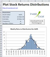 Yahoo Finance Nifty Technical Chart Plot Stock Returns Histogram In Excel