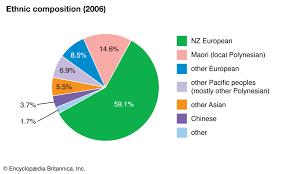 Visual Navigation Chart Nz New Zealand People Britannica