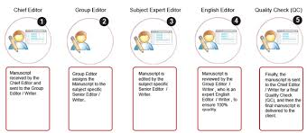 essay about old customs automated resume screeners active resume order non plagiarized essay non plagiarized custom essay research papers non plagiarized custom essay research papers