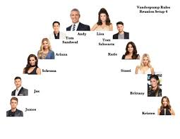 Big Brother Seating Chart Big Brother Global Vanderpump Rules Reunion Seating Chart