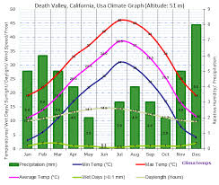 Death Valley Climate Chart Climate Graph For Death Valley California Usa