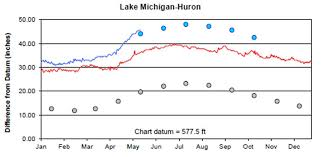 May 18th Water Levels Report Georgian Bay Association