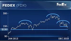 Fedex Could Fall Another 7 Before Stabilizing Says