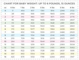 Birth Weight Chart In Grams Baby Weight Chart Up To 6lb 15 Oz Pregnancyandbaby Com