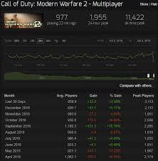 Does Cod Mw2 Still Have A Multiplayer Community Chrono
