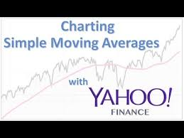 Yahoo Finance Moving Average Charts How To Chart A Simple Moving Average With Yahoo Finance