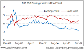 Increasing Divergence Between Bond Yields And Earnings Yield
