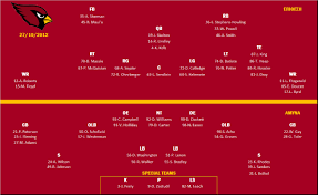 Okc Depth Chart St Louis Cardinals Depth Chart Oklahoma City Thunder