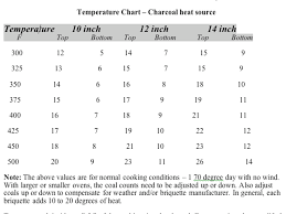 Dutch Oven Temp Chart Www Camp Cook Com View Topic Temperature Chart