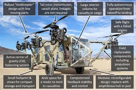 Quadcopter Design Theory Why Havent Quadcopters Been Scaled Up Yet Aviation Stack