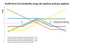 Nse Stock Options Charts Iron Butterfly Options Strategy Wikipedia