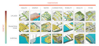 Rebuild By Design San Francisco Resilient By Design Envisioning A More Resilient San