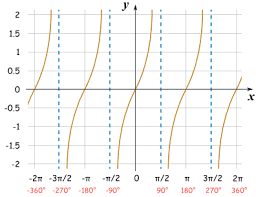 Graphs Of Sine Cosine And Tangent End Tables With Electrical