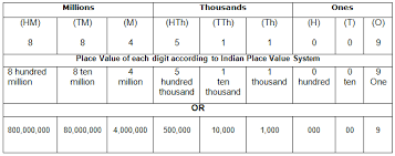 Place Value Chart Example Course Mathematics Class 5 Topic International System